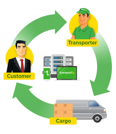 Know What Is Transportify as a Driver Hiring Platform for