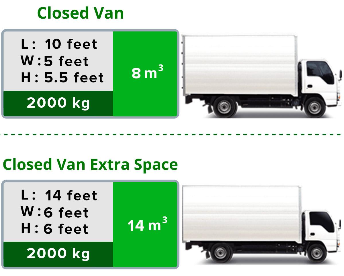 Closed Van Dimension