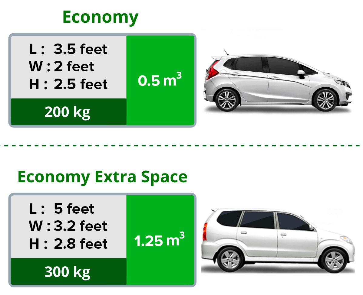 Economy Dimensions
